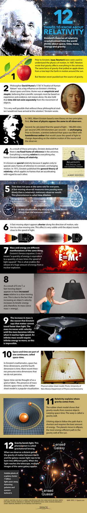 """2015 marks 100 years since the publication of Albert Einstein's General Theory of Relativity. <a href=""""http://www.space.com/28738-einstein-theory-of-relativity-explained-infgraphic.html"""">Learn the basics of Einstein's theory of relativity in our infographic here</a>."""