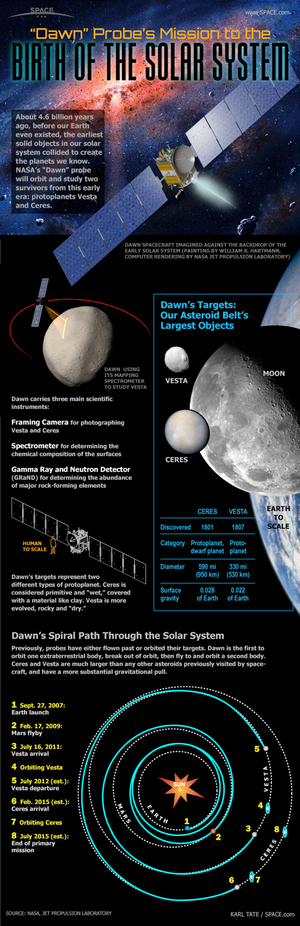 "NASA's Dawn spacecraft is the first ever to visit two targets in the asteroid belt, Vesta and Ceres. <a href=""http://www.space.com/12279-nasa-dawn-asteroid-mission-works-infographic.html"">See how NASA's Dawn spacecraft will visit the asteroids Vesta and Ceres in this Space.com infographic</a>."