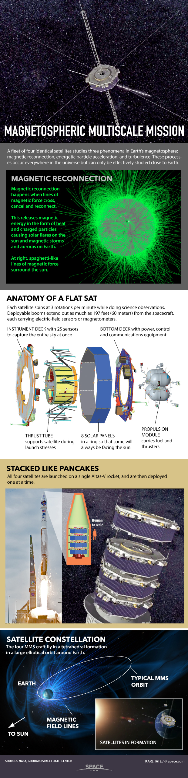 How 4 NASA Satellites Will Study Magnetic Fields of Earth & Sun (Infographic)