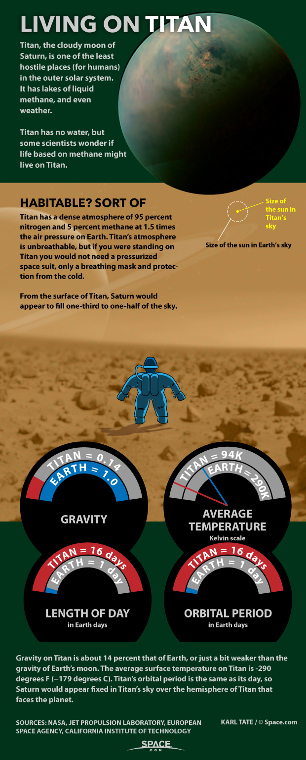 How Humans Could Live on Saturn's Moon Titan (Infographic)