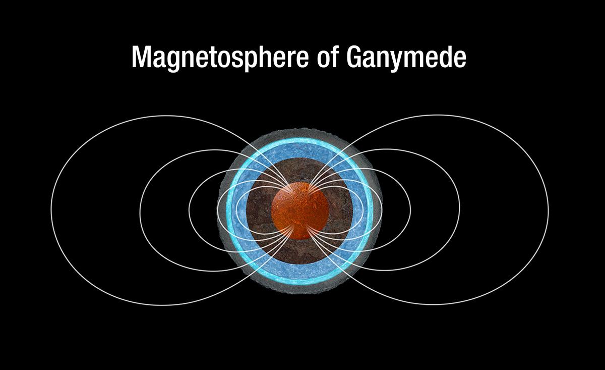 Magnetosphere of Ganymede