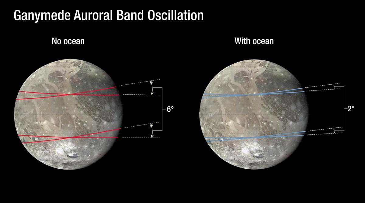 Ganymede Magnetic Field Rocking