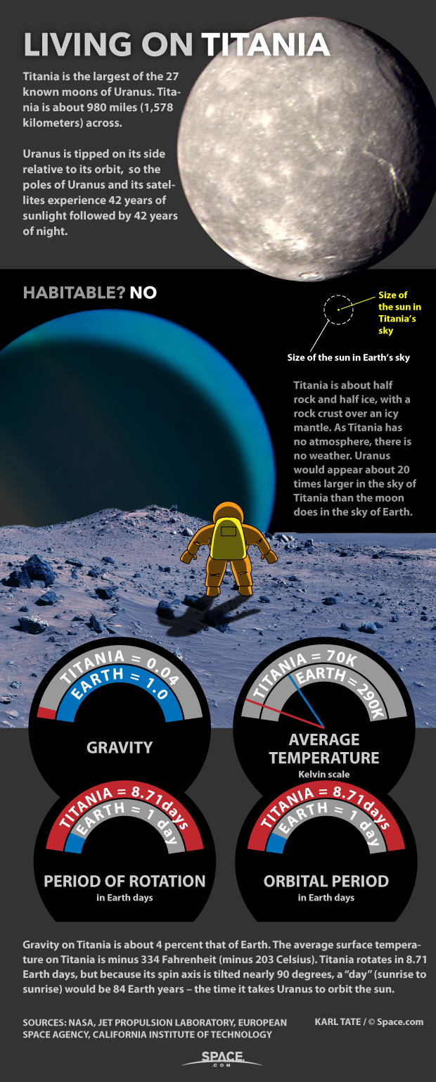 Living on Titania: Uranus' Moon Explained (Infographic)