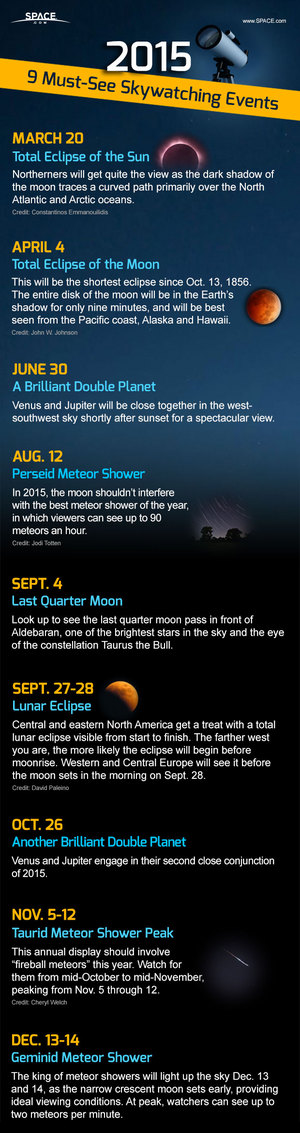 Meteor showers and eclipses of the sun and moon are just some of the amazing stargazing events of 2015. See our list of the best astronomy events of the year in this infographic.