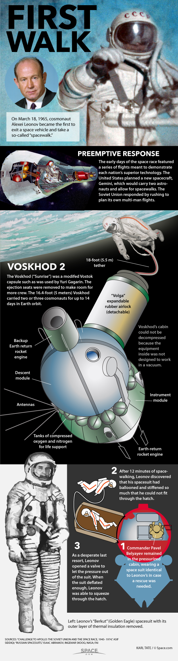 Diagram of Leonov's spacewalk.