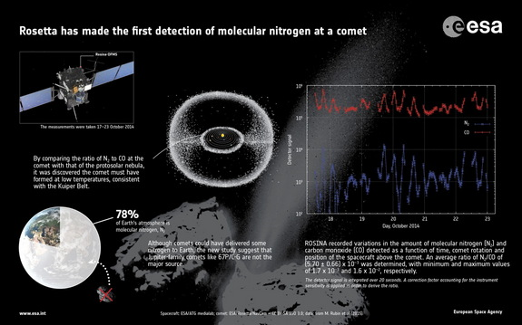 Infographic portraying the first molecular nitrogen detection at Comet 67P/Churyumov–Gerasimenko.