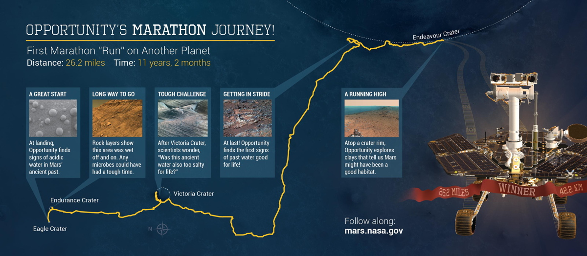 Opportunity's Marathon Journey Infographic