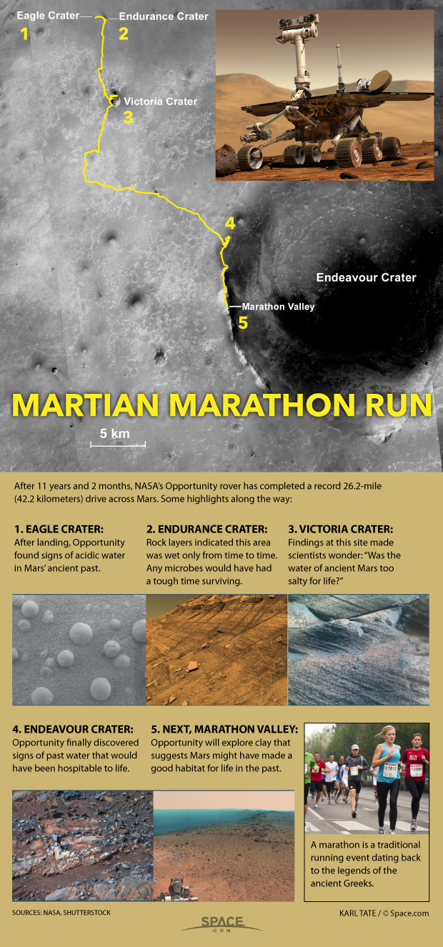 Inside Opportunity's Record-Setting Marathon Drive on Mars (Infographic)