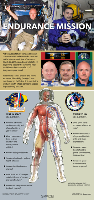 """NASA astronaut Mark Kelly and Russian cosmonaut Mikhail Kornienko are taking the ultimate space trip: one year in space on the International Space Station. <a href=""""http://www.space.com/28931-one-year-space-mission-explained-infographic.html"""">See how their epic yearlong space station mission works in this infographic</a>."""