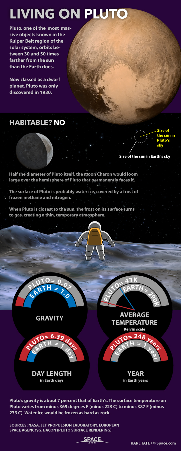 Living on Pluto: Dwarf Planet Facts Explained (Infographic)