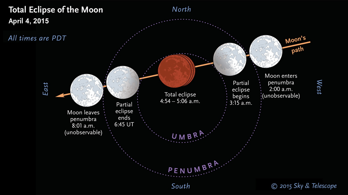 Total Lunar Eclipse on April 4, 2015, Diagram