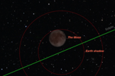 Maximum eclipse occurs with the moon just barely immersed in the Earth's shadow.