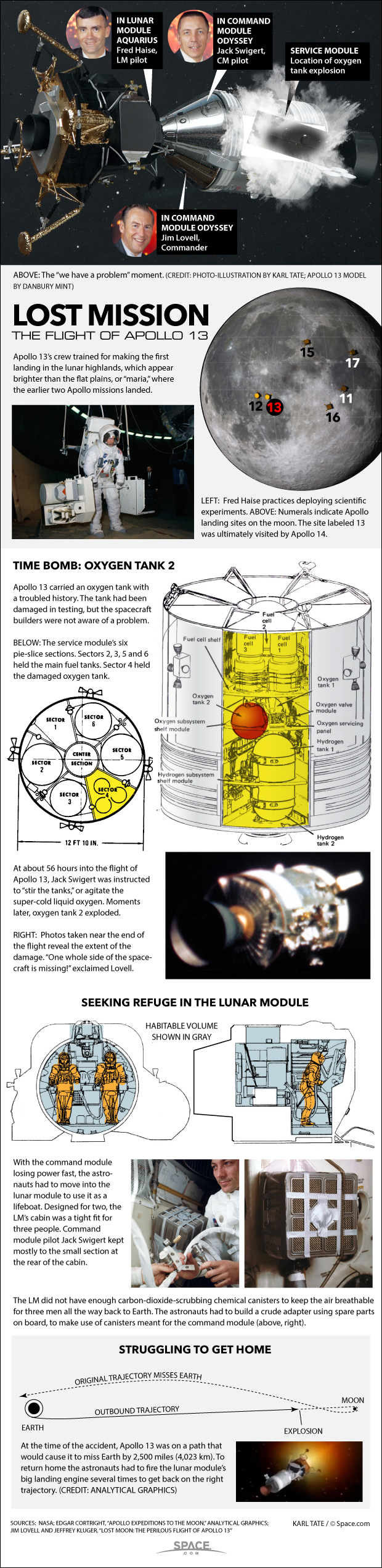 How Apollo 13's Dangerous Survival Mission Worked (Infographic)