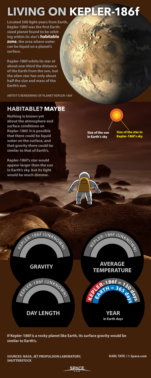 Living on an Alien Planet: Exoplanet Kepler-186f (Infographic)