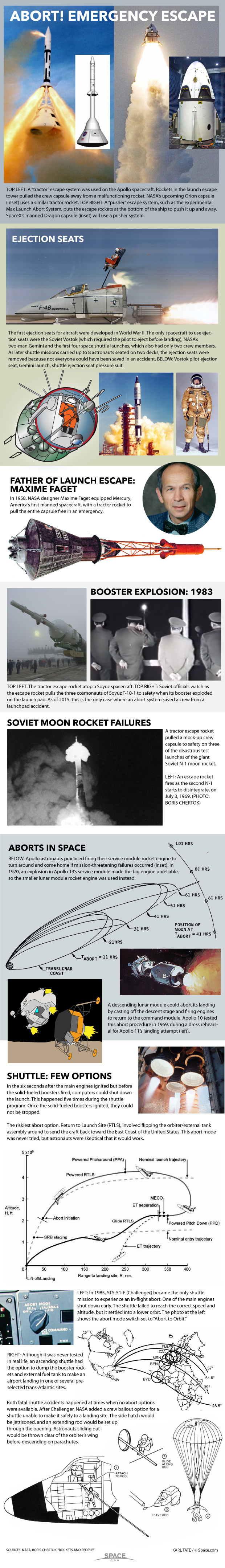 How Risky Spacecraft Launch Aborts Work (Infographic)