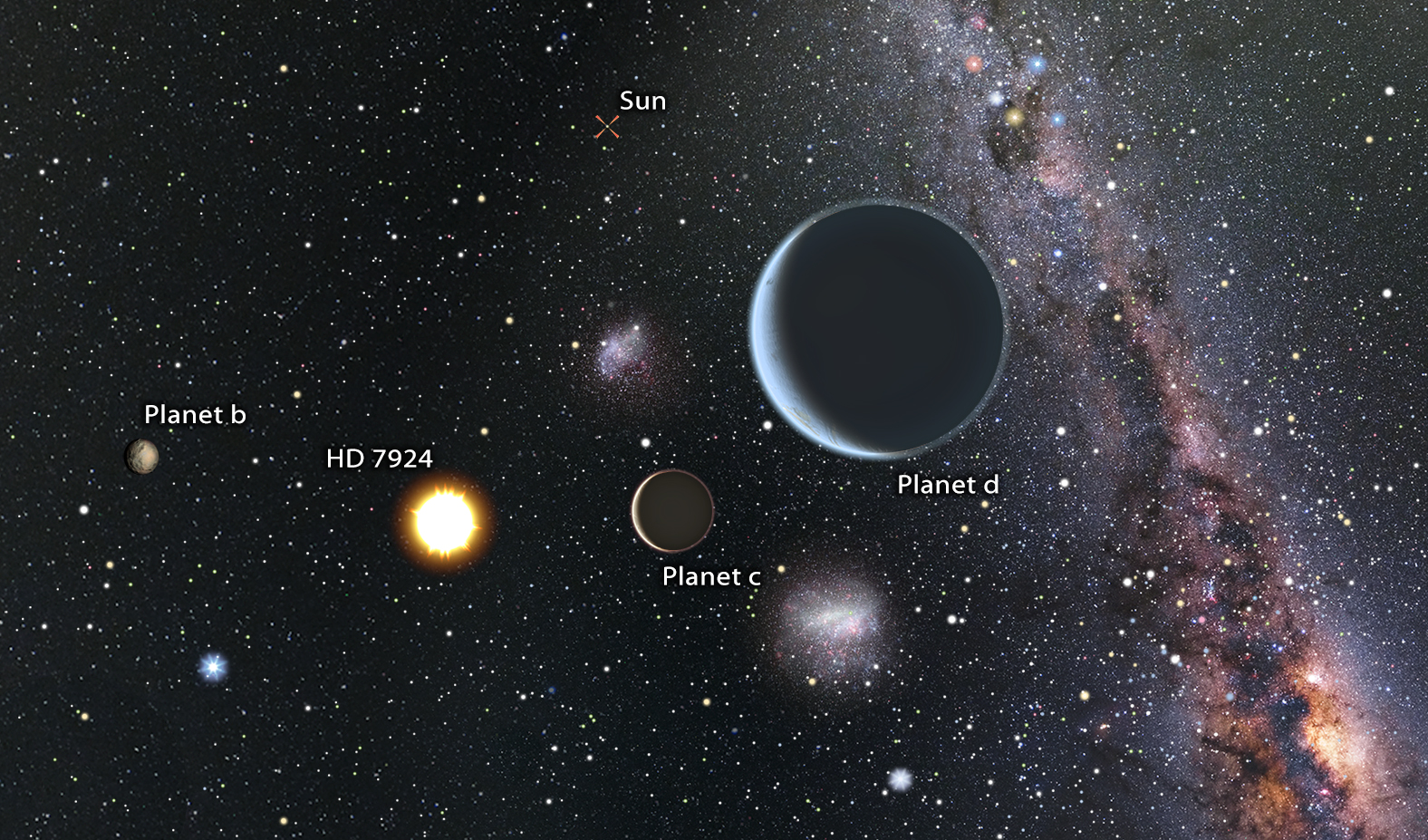 New 'Super Earth' Exoplanets Spotted Around Nearby Star