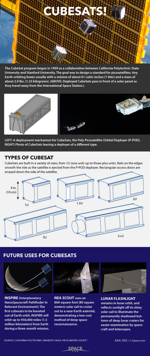 "Tiny cubesats are revolutionizing how scientists, students and even private companies explore and utilize space. <a href=""http://www.space.com/29320-cubesats-spacecraft-tech-explained-infographic.html"">See how cubesat technology makes satellites smaller in our full infographic</a>."