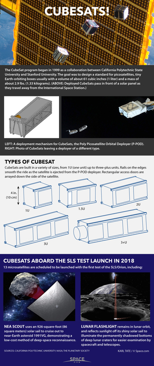 """Tiny cubesats are revolutionizing how scientists, students and even private companies explore and utilize space. <a href=""""http://www.space.com/29320-cubesats-spacecraft-tech-explained-infographic.html"""">See how cubesat technology makes satellites smaller in our full infographic</a>."""