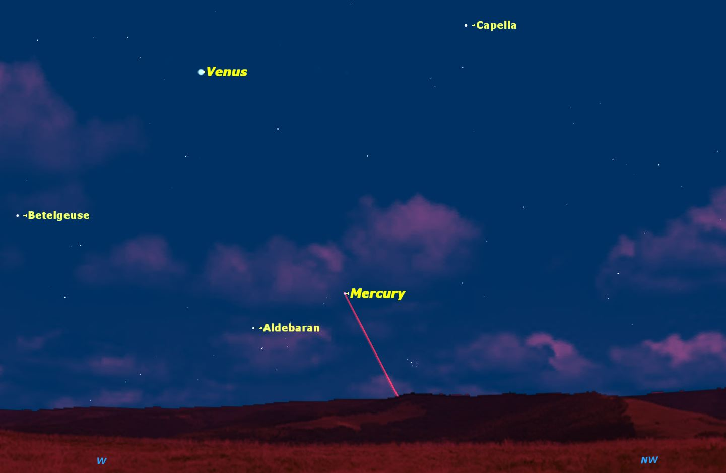 Now Is the Best Time to See Mercury in the Night Sky This Year