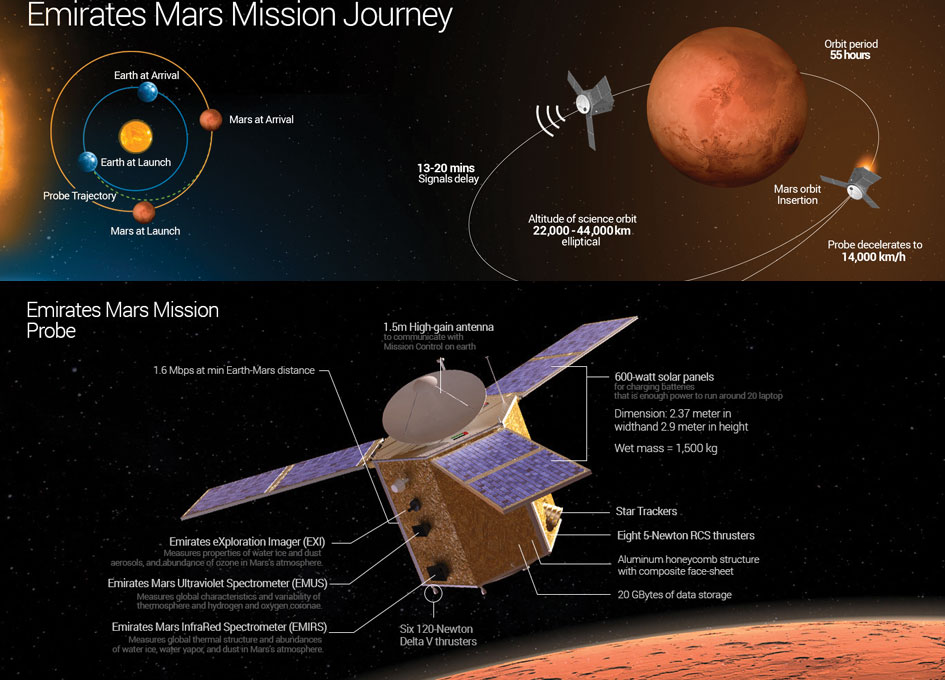 United Arab Emirates to Launch Mars Mission by 2021