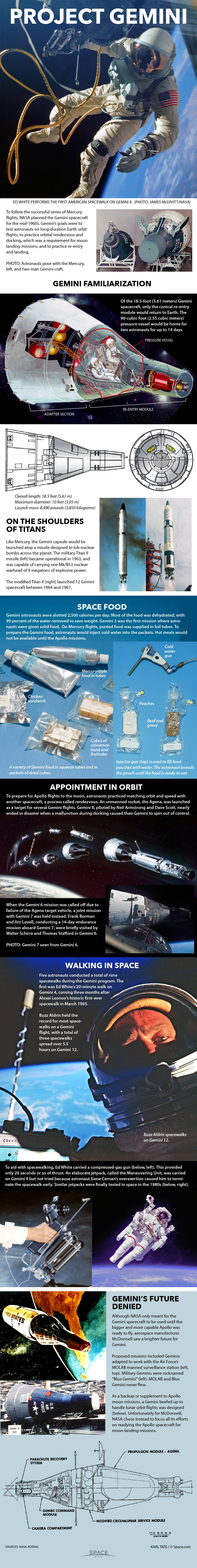 Facts about the two-man Gemini spacecraft.