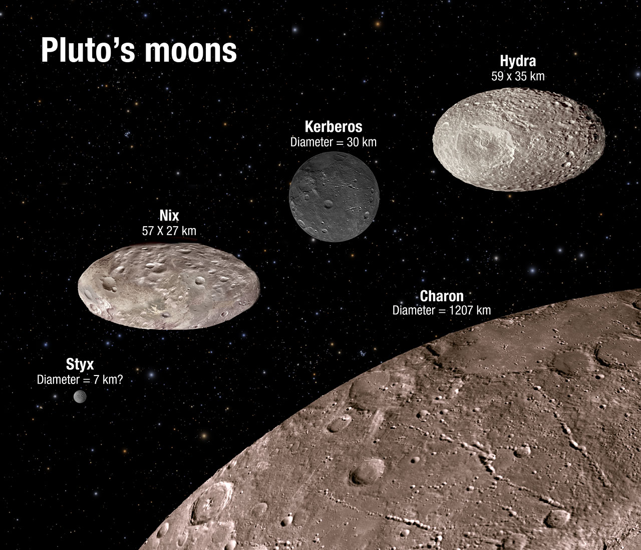 Photos of Pluto and Its Moons