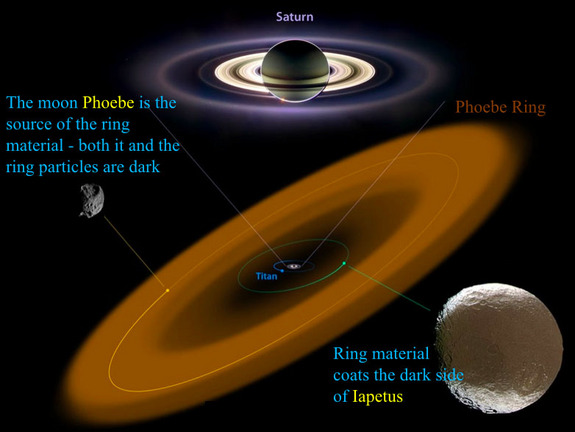 This NASA graphic shows the relationship between Saturn's giant Phoebe ring and the planet's moons Phoebe and Iapetus. Phoebe serves as the source of the ring's material while Iapetus is embedded in the ring.