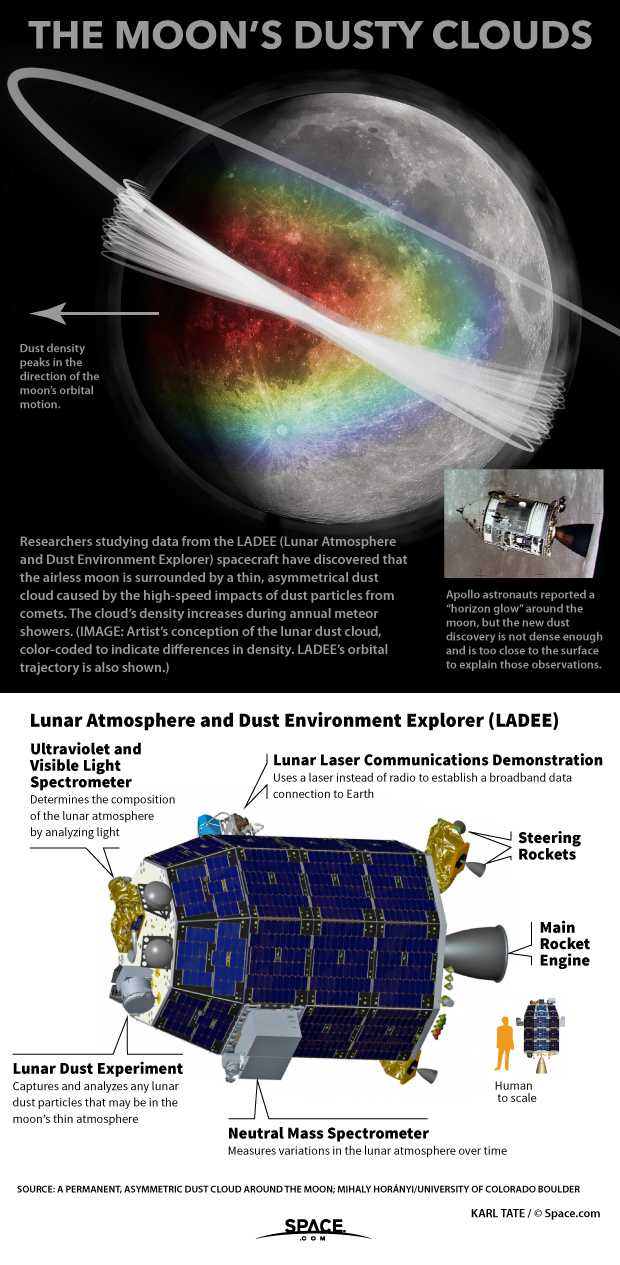 Details of the dust cloud found circling the moon.