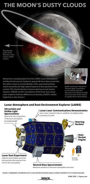 "A permanent cloud of dust has been found hovering around the moon, caused by the impacts of tiny particles from deep space. <a href=""http://www.space.com/29680-moon-dust-cloud-explained-infographic.html"">See how the lunar dust cloud works in our full infographic</a>."