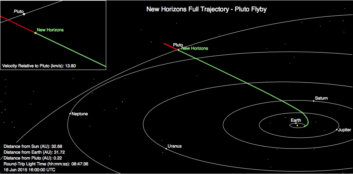 Pluto Awaits: NASA Spacecraft 20 Million Miles from Epic ...