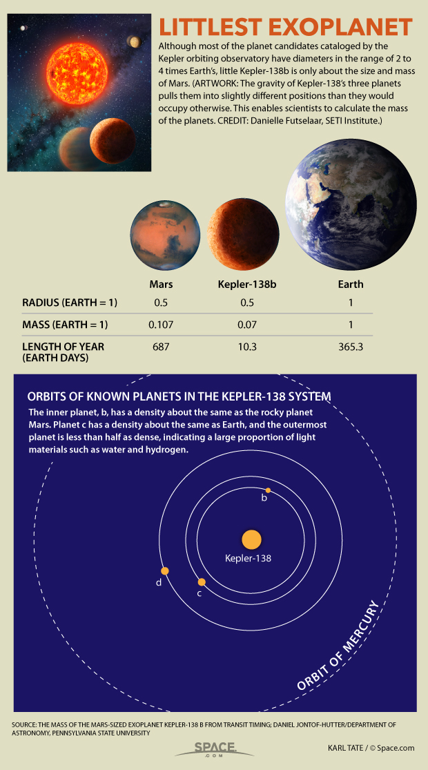 Kepler-138 b Facts: Mars-Size Exoplanet Smaller Than Earth (Infographic)
