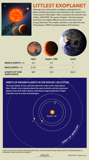 "By studying data from the Kepler probe, scientists have found a planet about the size of Mars, about 200 light-years away from Earth.  <a href=""http://www.space.com/29690-small-alien-planet-kepler-138b-facts-infographic.html"">See facts about the smaller-than-Earth planet Kepler-138 b in our full infographic</a>."