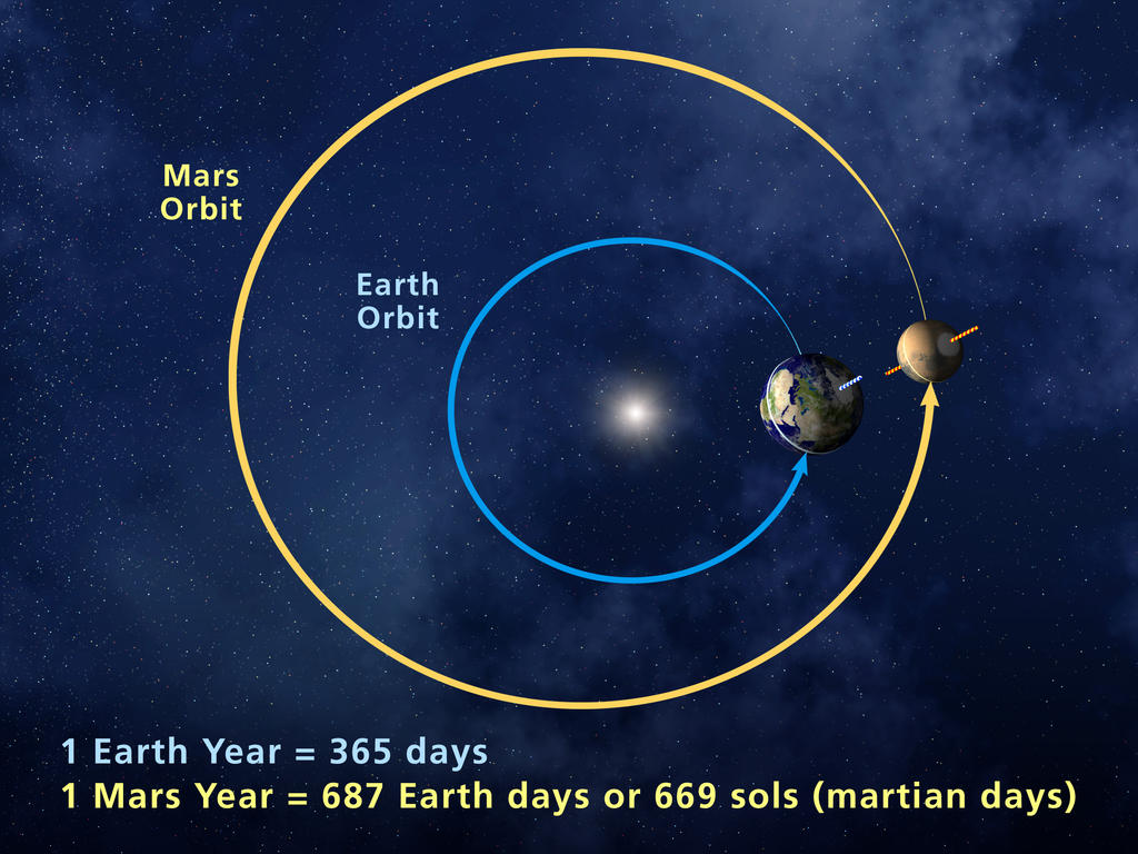 Happy New Year, Mars! NASA Toasts Martian Calendar Milestone
