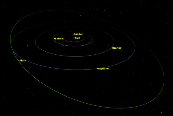 The above image shows the relatively circular orbits of most solar system planets, and the the highly elliptical orbit of Pluto. at this scale, the orbits of the inner terrestrial planets are very small, and thus cannot be seen as clearly as the orbits of the outer planets.