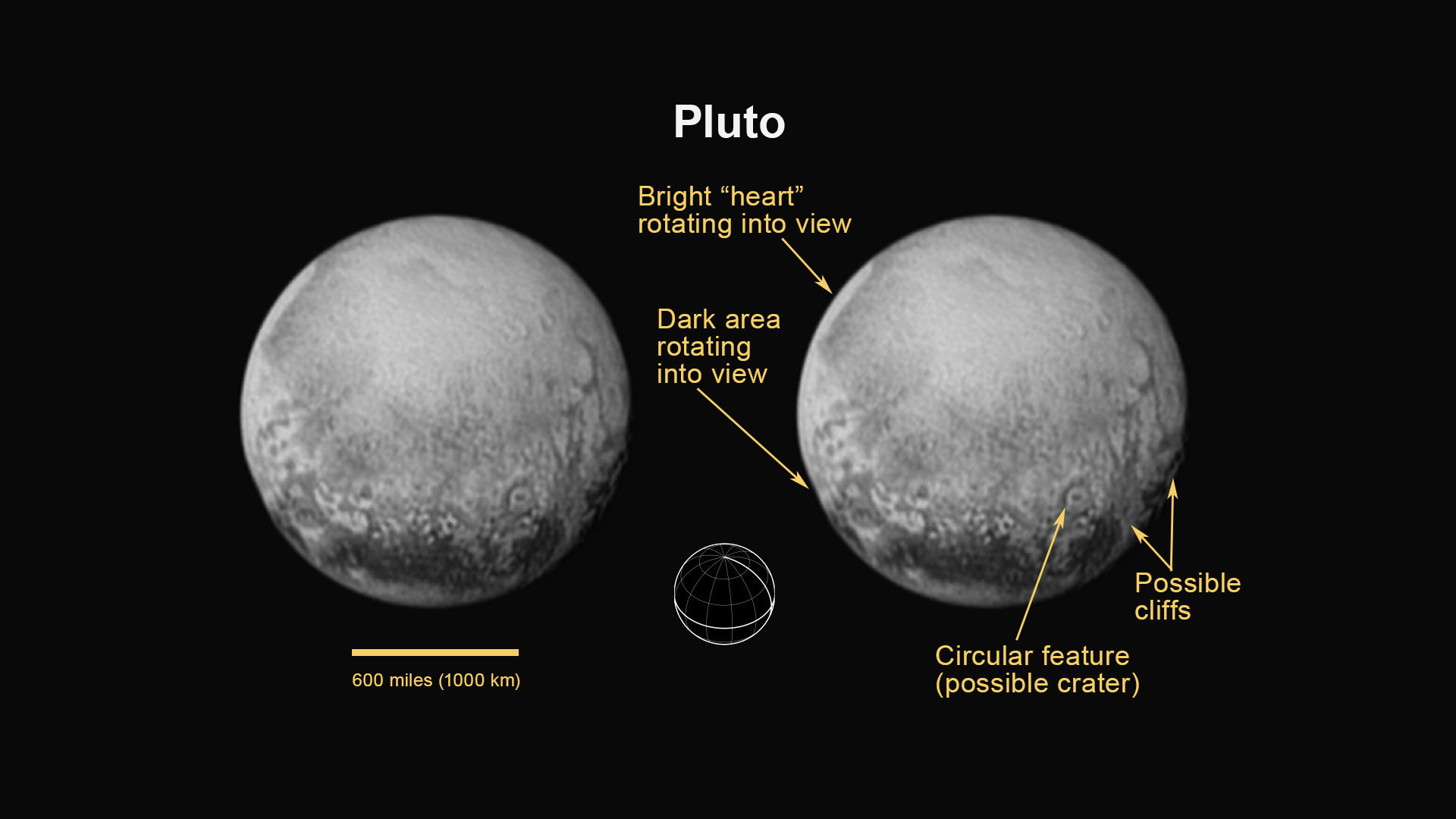 Pluto Seen by New Horizons, July 11, 2015 (Annotated)