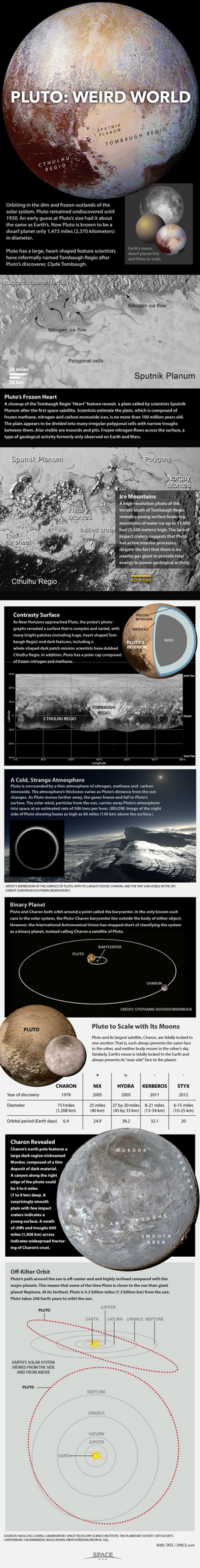 "Pluto and its moons orbit the sun near the edge of our solar system. <a href=""http://www.space.com/12370-pluto-dwarf-planet-oddity-infographic.html"">Learn all about Pluto's weirdly eccentric orbit, four moons and more in this Space.com infographic"