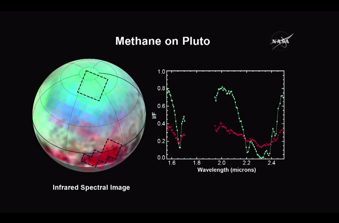 Methane on Pluto