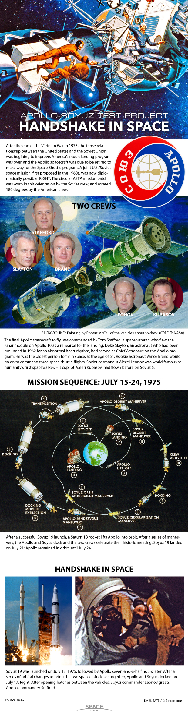 Diagrams explain the 1975 Apollo-Soyuz space mission.