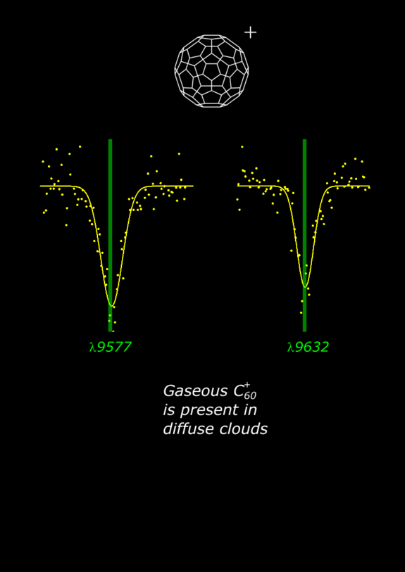 Gas-phase buckyball laboratory absorptions at 6K (yellow) and the diffuse interstellar band wavelengths (green).