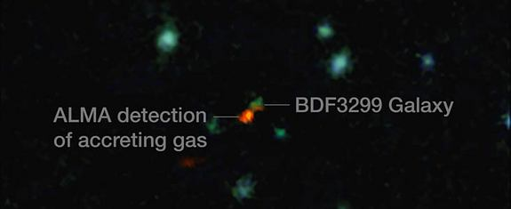 This annotated image shows the galaxy BDF3299, in green, flanked by a red cloud of carbon gas feeding into its formation.