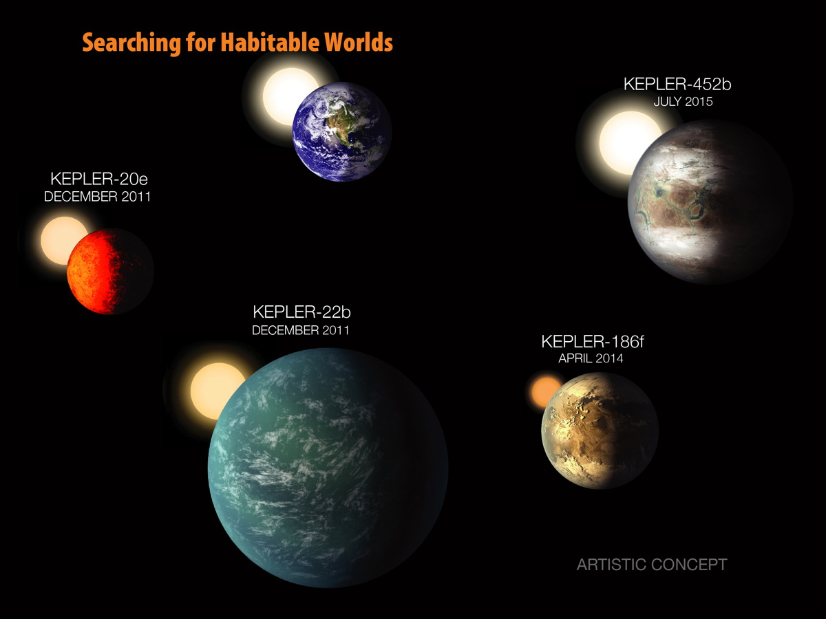 Kepler's Search for Habitable Worlds