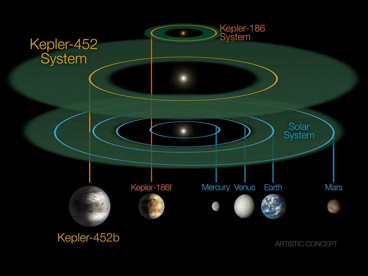 Kepler-452 System Diagram