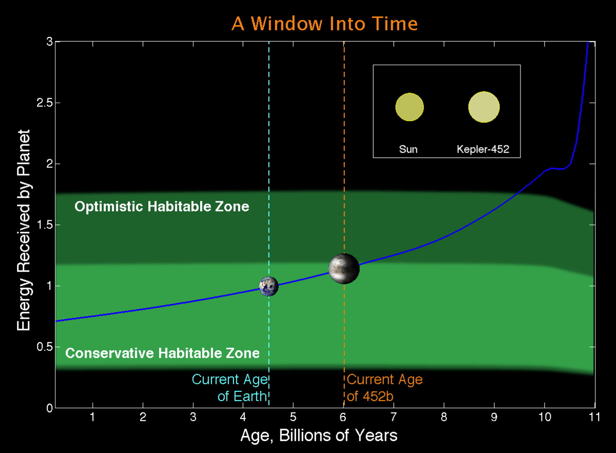 Kepler-452b Exoplanet Window into Time