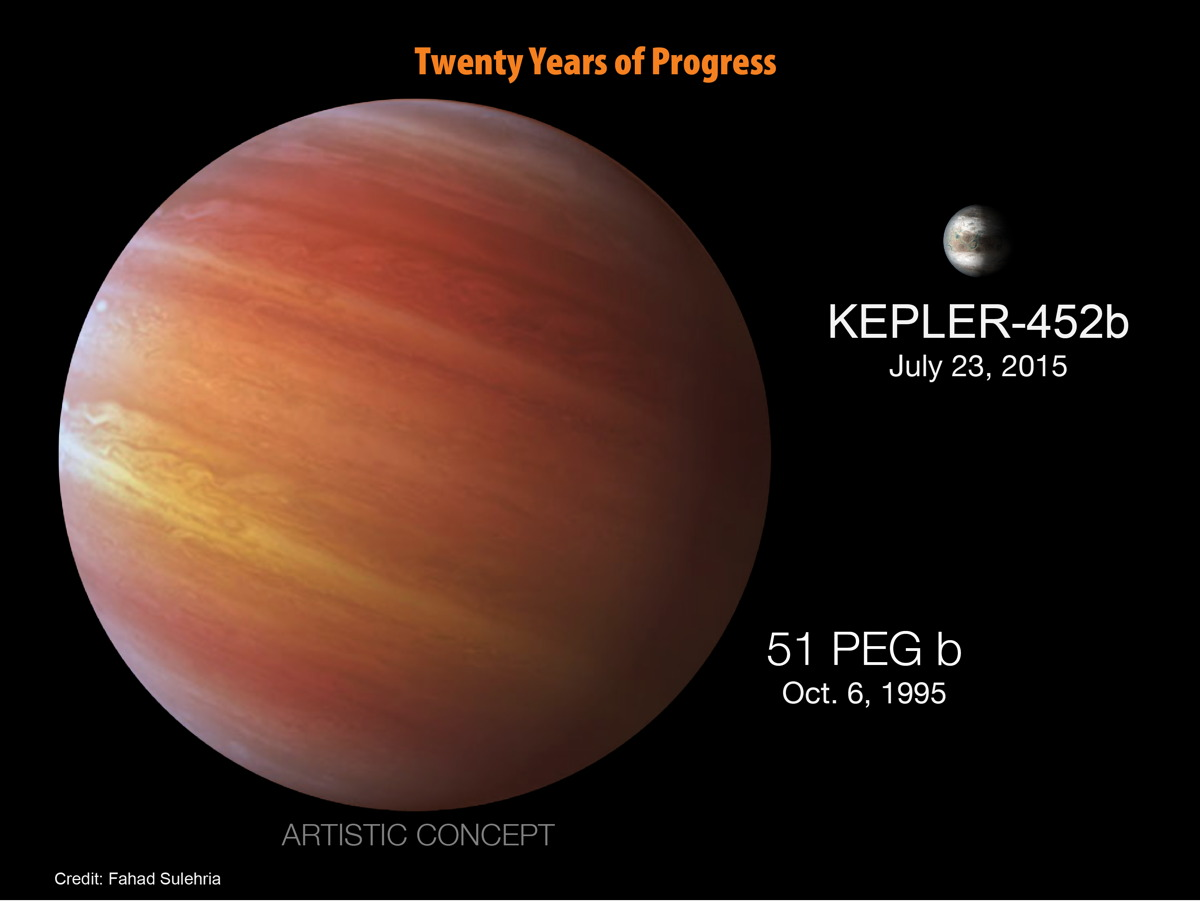 20 Years of Kepler Progress