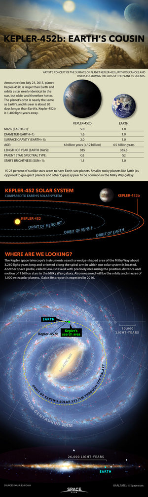 "The exoplanet Kepler-452b is a planet very much like and the closest cousin or twin to our planet yet found. <a href=""http://www.space.com/30030-earth-cousin-kepler-452b-exoplanet-details-infographic.html"">See all about planet Kepler-452b in our full infographic</a>."