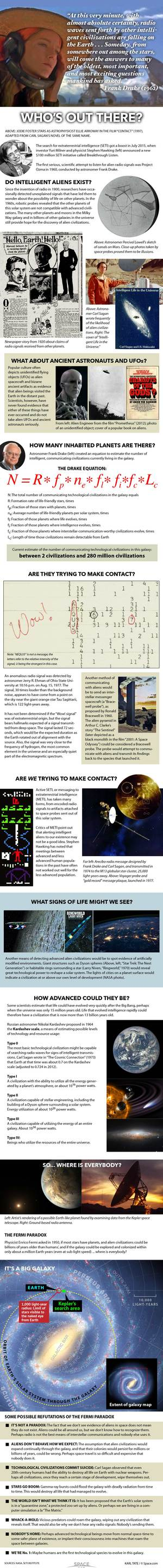 "Are we the only intelligent life in the universe? <a href=""http://www.space.com/30043-seti-search-for-extraterrestrial-intelligence-infographic.html"">See how we intend to find out in this full infographic</a>."