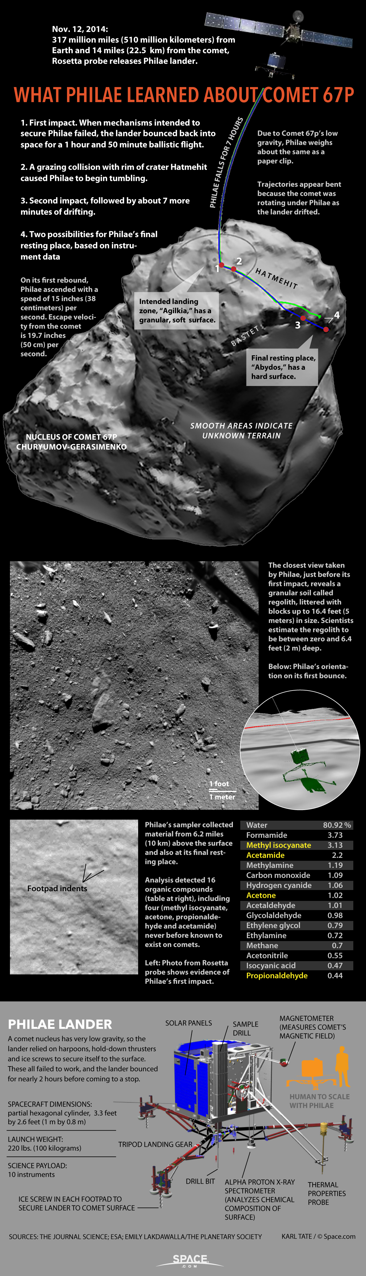 Philae Comet Landing: Big Discoveries About Comet 67P (Infographic)