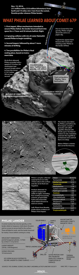 "The European Space Agency's Philae lander on the Rosetta spacecraft has made many surprising discoveries about Comet 67P since its historic landing in November 2014. <a href=""http://www.space.com/30088-philae-comet-landing-discoveries-rosetta-infographic.html"">See those comet discoveries from Philae here</a>."