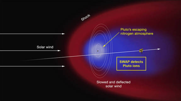 This artist's concept depicts the interaction of the solar wind with Pluto's tenuous atmosphere, which is predominantly nitrogen. Some of the molecules in the atmosphere are swept away from Pluto and escape into space.