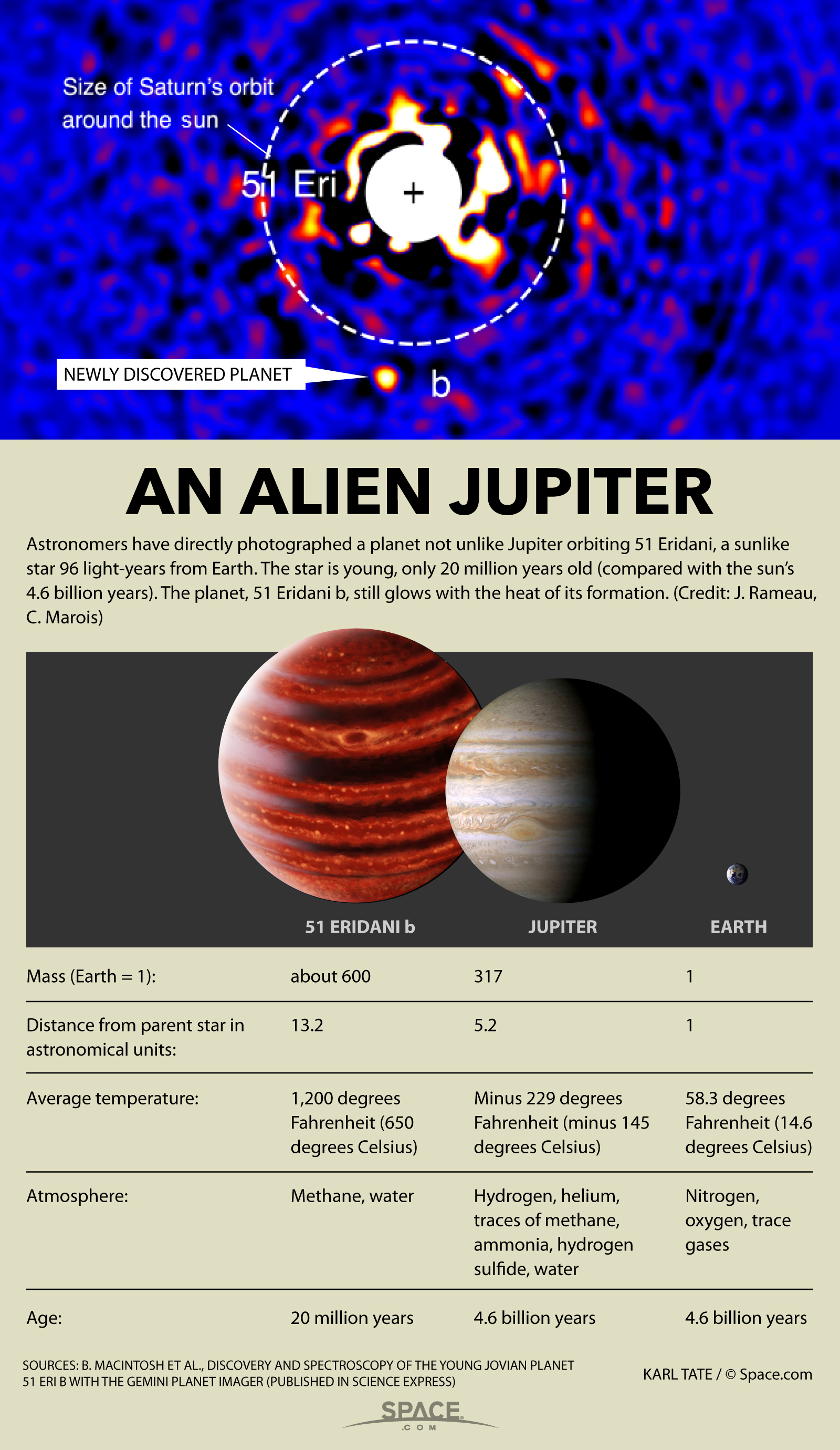 Exoplanet 51 Eridani b: A Red-Hot Young Jupiter Around Distant Star (Infographic)
